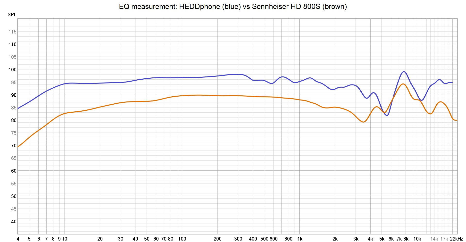 HEDDphone vs hd800s EQ