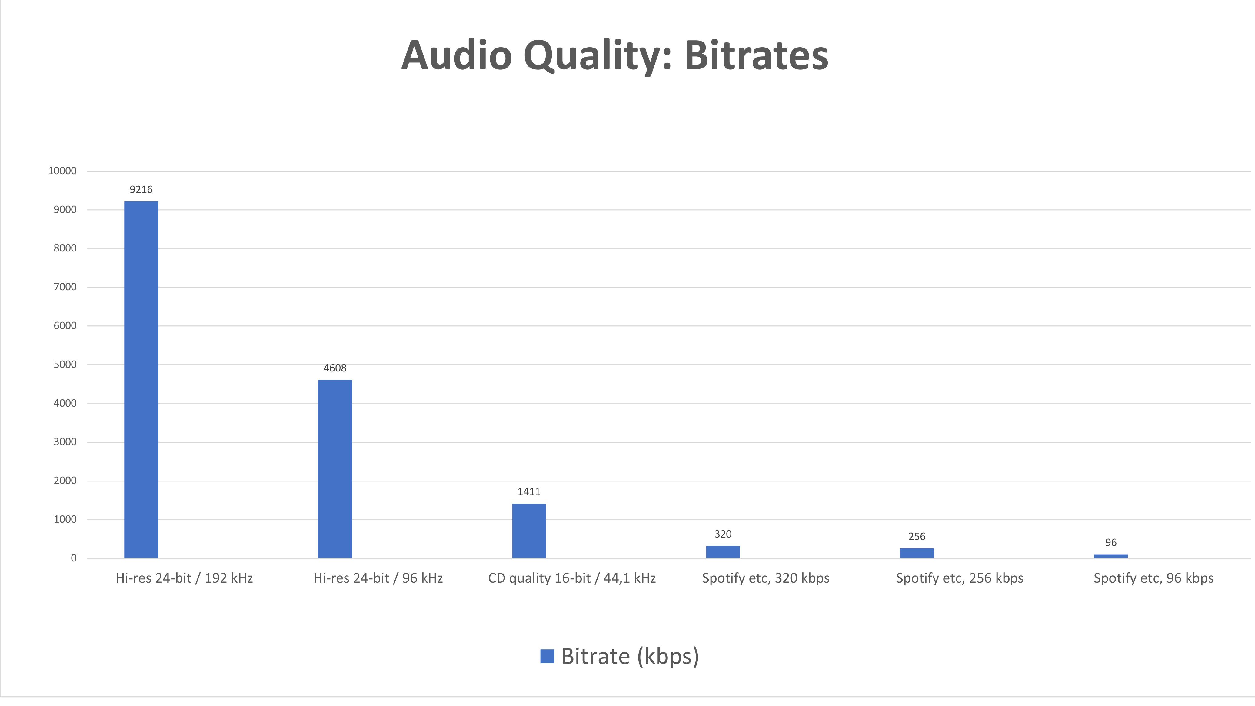 hi-res hires høyoppløst streaming strømming